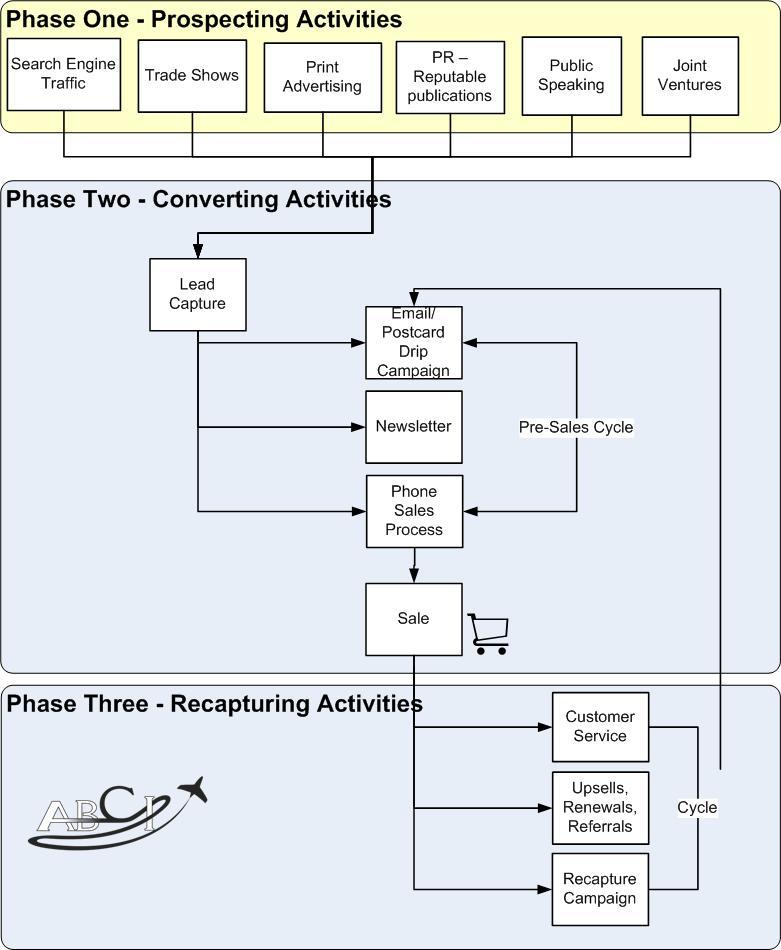 Aviation Marketing Plan