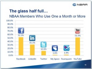 nbaa graph 300x225 Video   One of the most effective elements in the aviation marketing toolbox