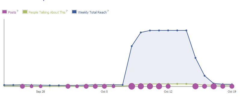 Facebook ad statistics