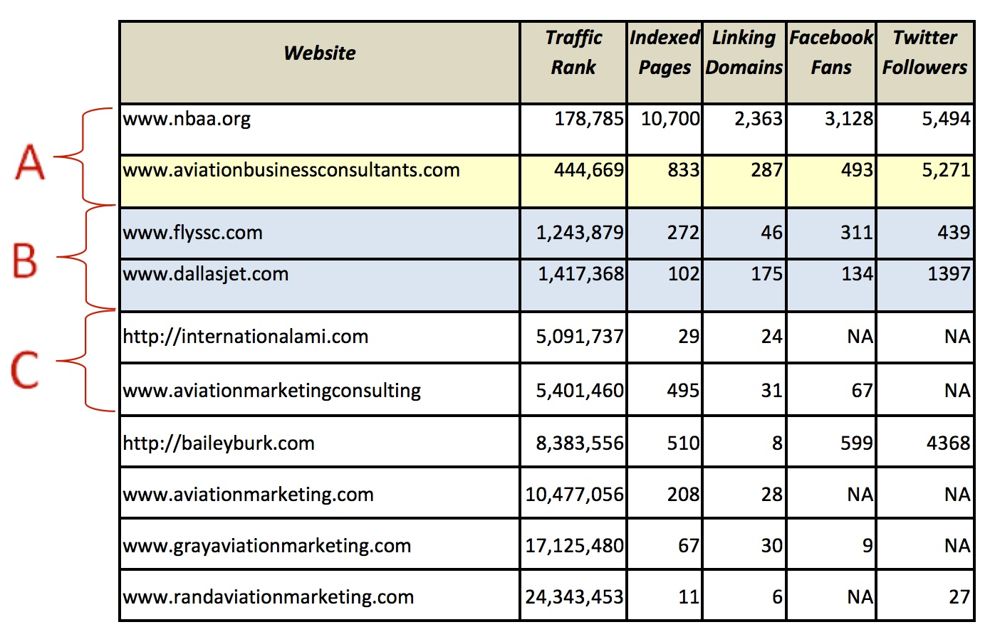aviation seo how important is search engine optimization