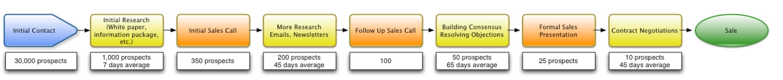 marketing horror stories - sales pipeline