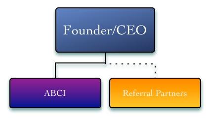 marketing team-abci-referral partners
