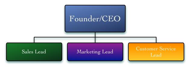 Sales & Marketing Org Structures-Marketing-customer service
