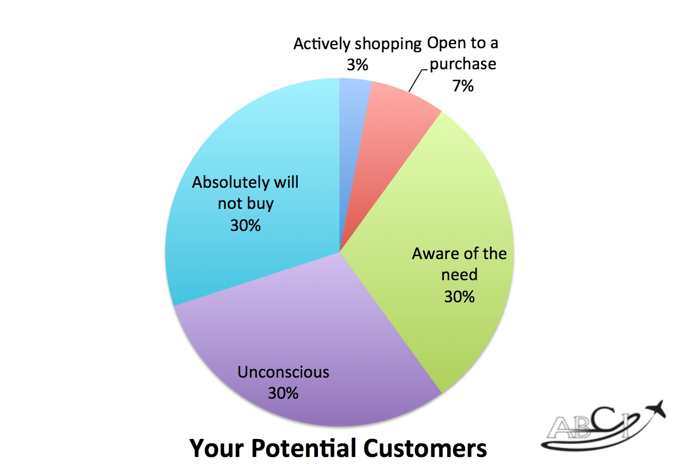 a seminar, webinar or workshop can reach more of your potential customers