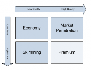 pricing strategy for aviation products, pricing aviation products