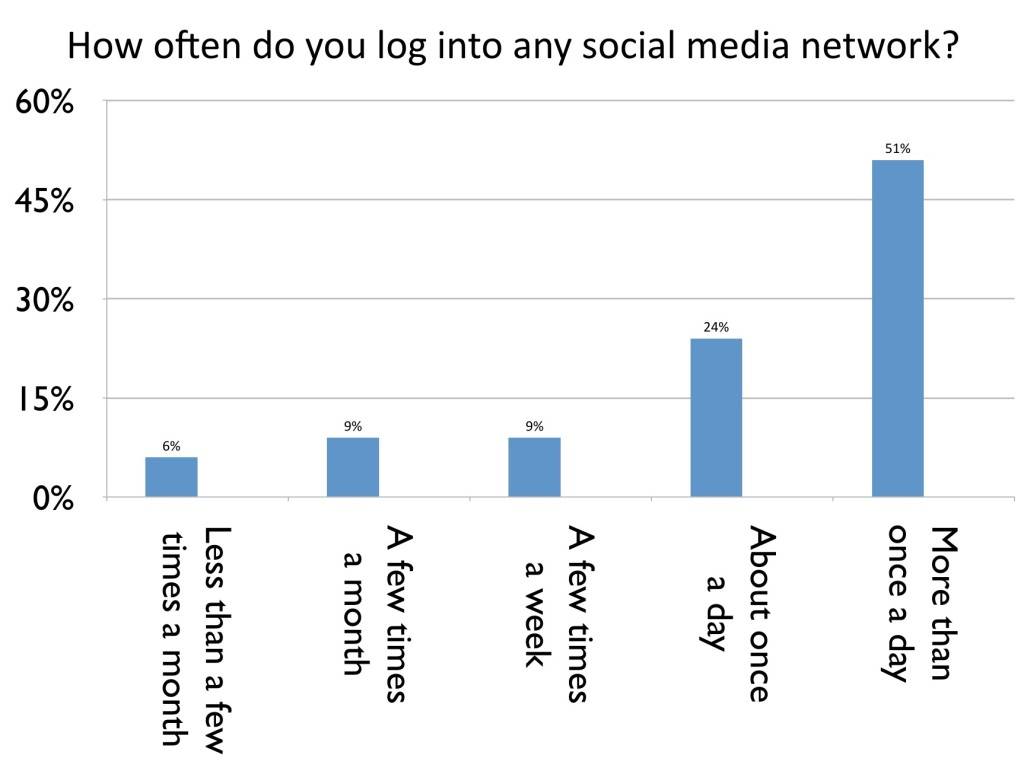 Social Media Survey of Aviation Professionals - Frequency
