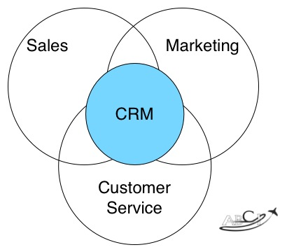 Sales Marketing Customers Service CRM