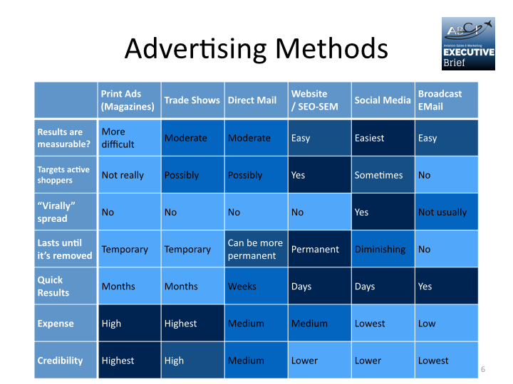 advertising method 11 cheap (or free) advertising methods to grow your business by: daniel offer date: 2 march 2011 share 0 tweet 0 share 0 share the internet is a virtual bonanza of potential customers and clients if you know how to advertise your business there are a lot of companies online trying to get into your pocket by.