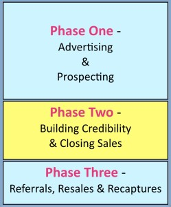 Phase Two is where the variation in how long is your sales cycle.