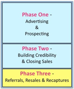 Phase Three Process Overview