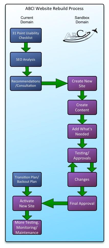 responsive web design process