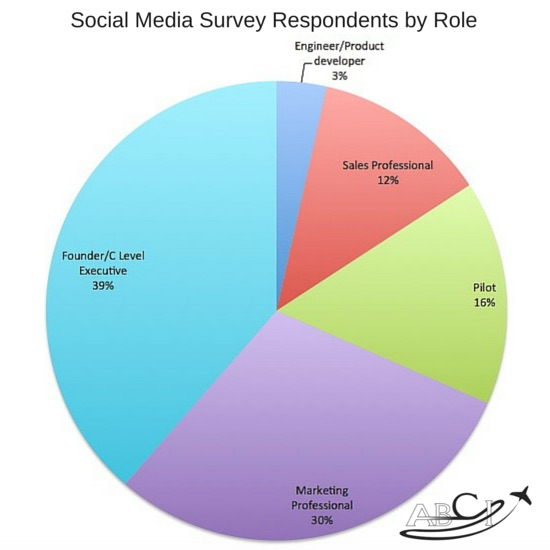Survey respondents by role
