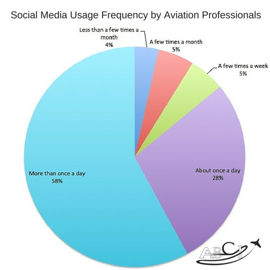 survey social media frequency
