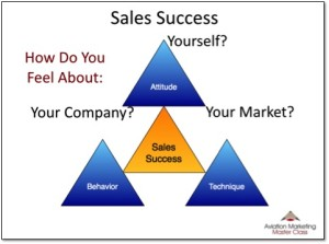 Sandler attitude triangle