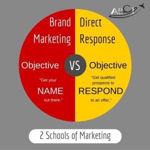 Brand advertising Versus Direct Response Advertising for Aviation