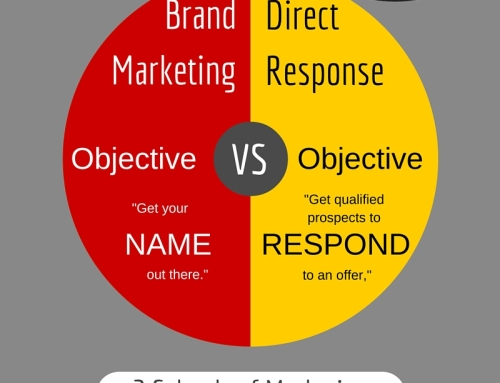 Brand Advertising versus Direct Response Advertising