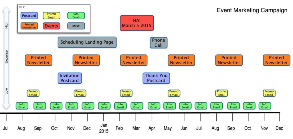 aviation marketing technology - campaign timeline