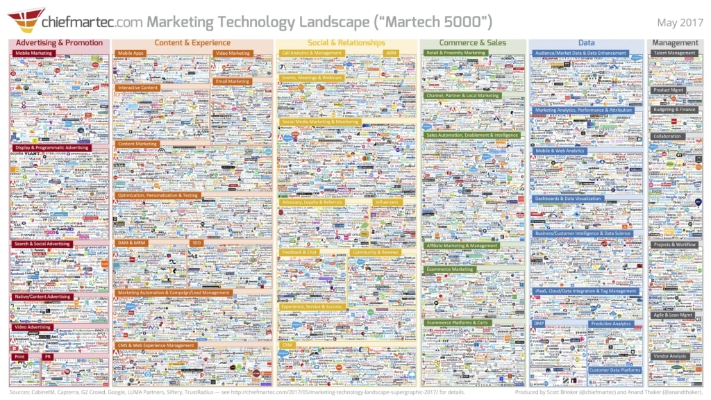 Aviation Martech Stack