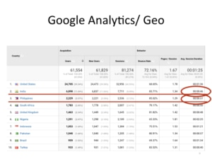 International aviation marketing - Google Analytics