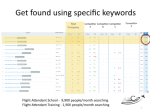 aviation website keywords