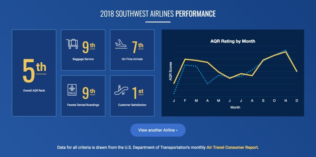 Southwest Airline Performance