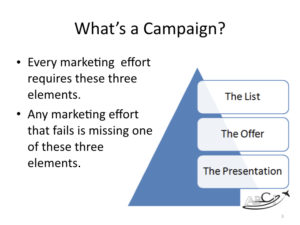 What is an aviation marketing campaign?