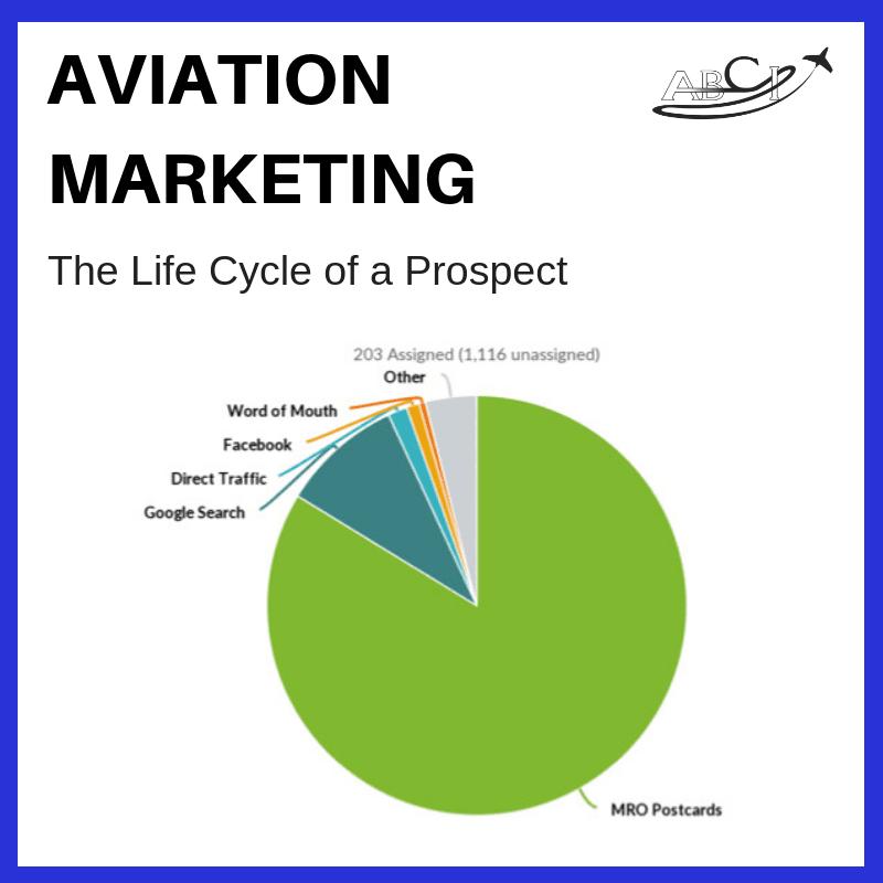 Aviation Prospecting Life Cycle