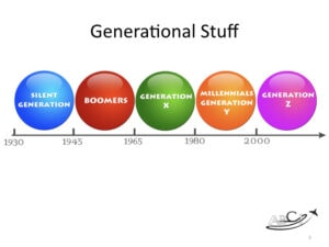 Working with and marketing to boomers, gen x, gen y, and millenials