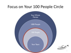 Our advice for aviation consultants, brokers and service providers - focus on building a network of the right 100 people.