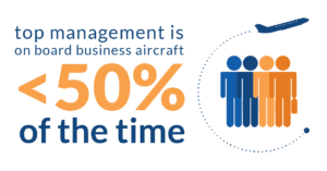 Promo videos for charter marketing - top managment is onboard business aircraft less than 50% of the time.