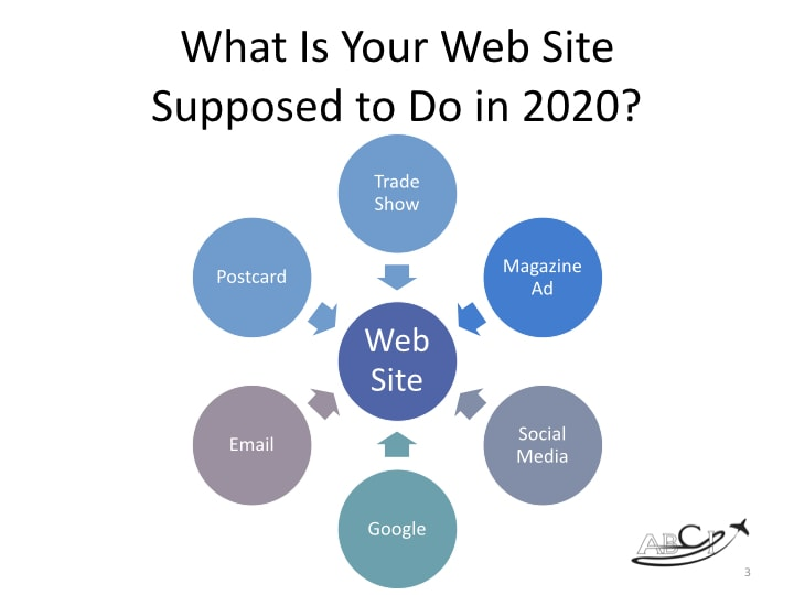 Three essential elements of an aviation web site - what is a web site supposed to do in 2020?