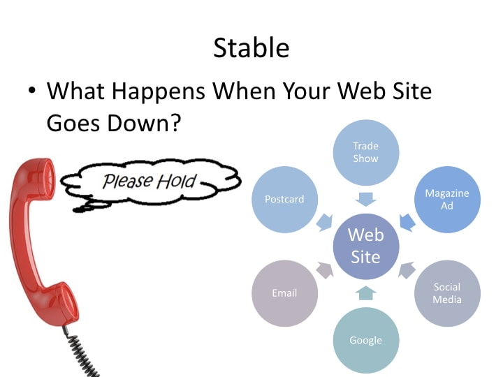 Three essential elements of an aviation web site - what happens when your web site goes down?