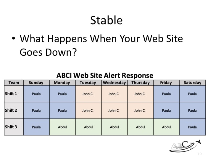 Three essential elements of an aviation web site - what happens when your web site goes down? We have human beings on call around the clock.