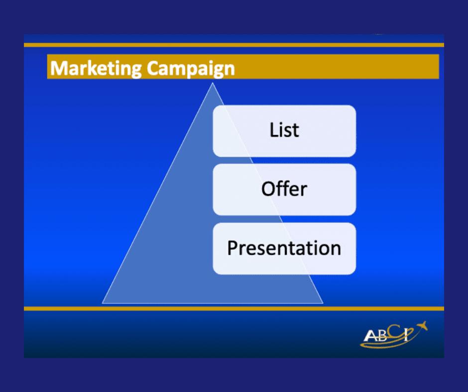 The marketing campaign for a Drone Business Idea